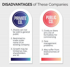Disadvantages of Private Co., and public Co.