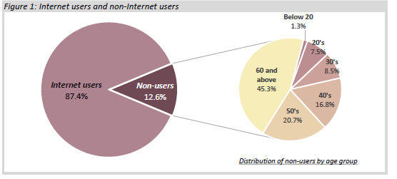Figure 1: Internet users and non- Internet users