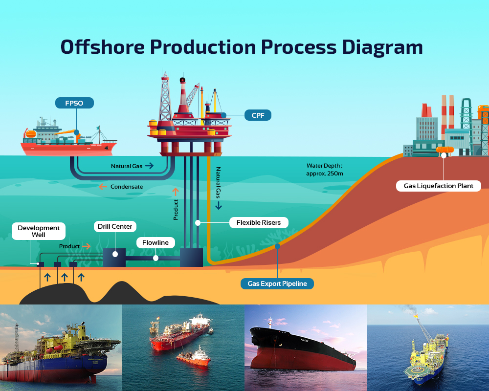 Offshore Production (FPSO) Process Diagram