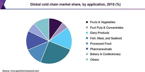 cold room system market share statistic